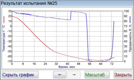 ЛинтеЛ Кристалл-21 купить