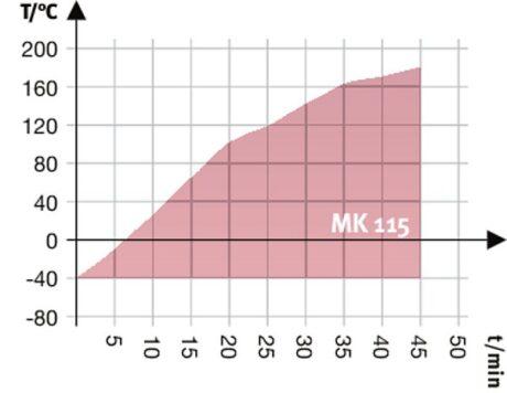 MK 115 аттестация