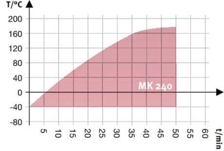 MK 240 поверка