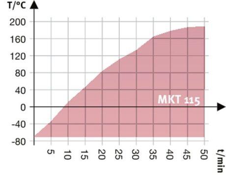 MKT 115 аттестация