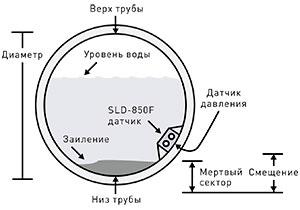 StreamLux SLD-850F купить