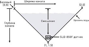 StreamLux SLD-850F цена