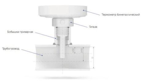 термометры биметаллические специальных (с пружиной) Тип БТ, серия 220 цена